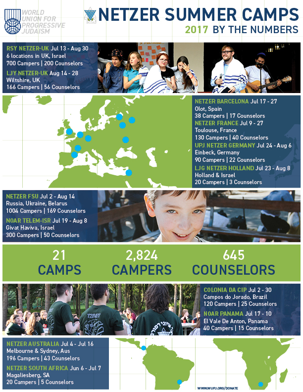 An infographic featuring numbers and statistics from 2017 Netzer summer camp activities around the world